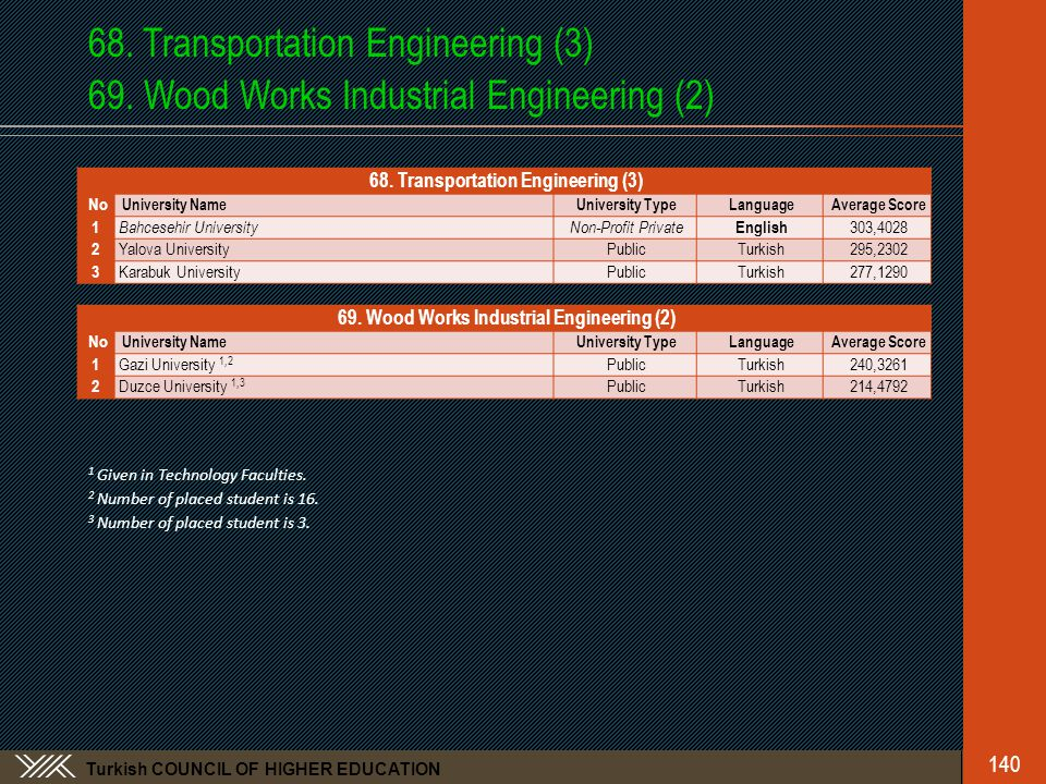 Turkish COUNCIL OF HIGHER EDUCATION 68.Transportation Engineering (3) 69.
