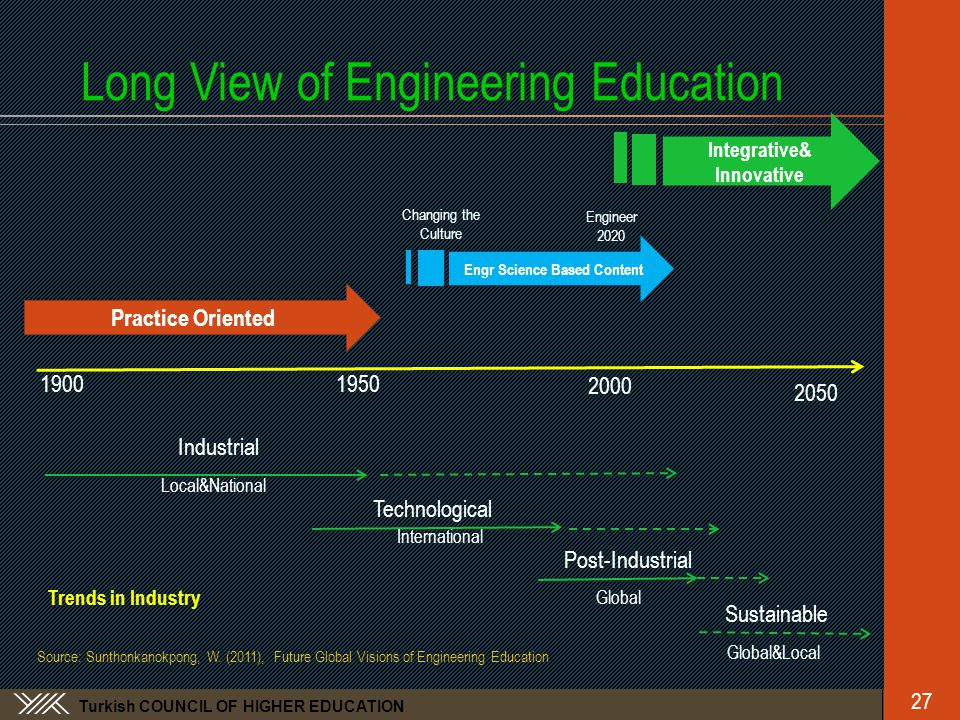 Turkish COUNCIL OF HIGHER EDUCATION Long View of Engineering Education 27 1900 2050 1950 2000 Industrial Local&National Technological International Post-Industrial Sustainable Global&Local Global Practice Oriented Engr Science Based Content Integrative& Innovative Changing the Culture Engineer 2020 Trends in Industry Source: Sunthonkanokpong, W.