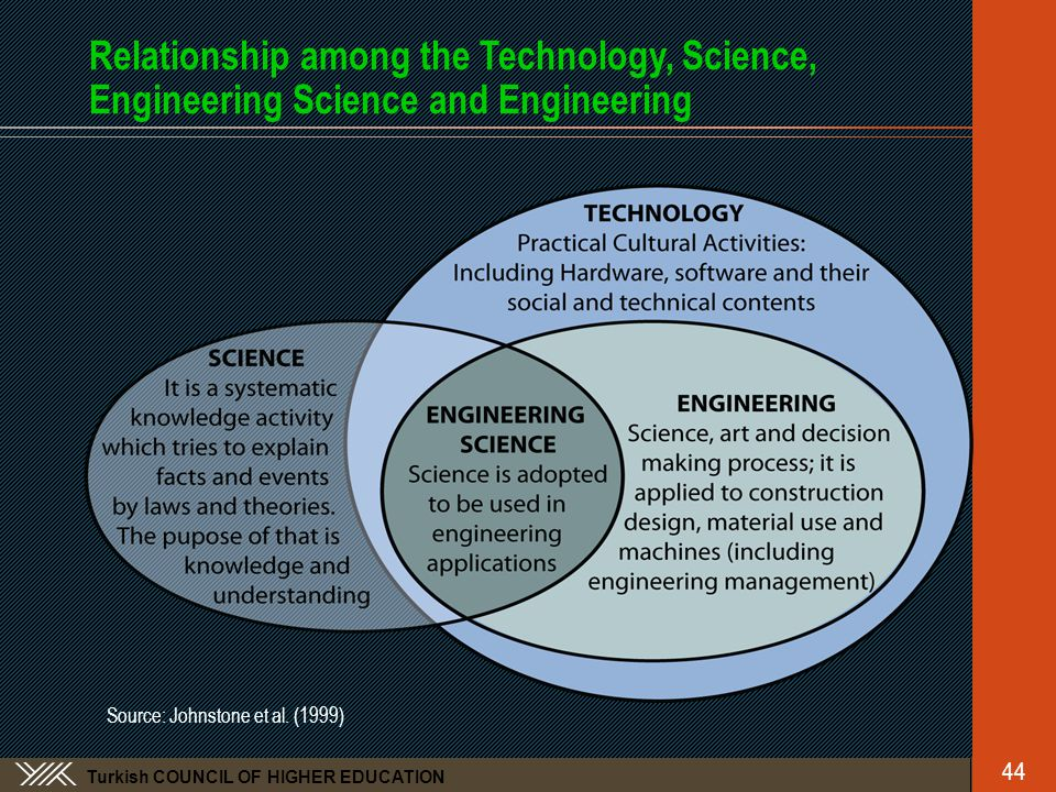 Turkish COUNCIL OF HIGHER EDUCATION Relationship among the Technology, Science, Engineering Science and Engineering Source: Johnstone et al.