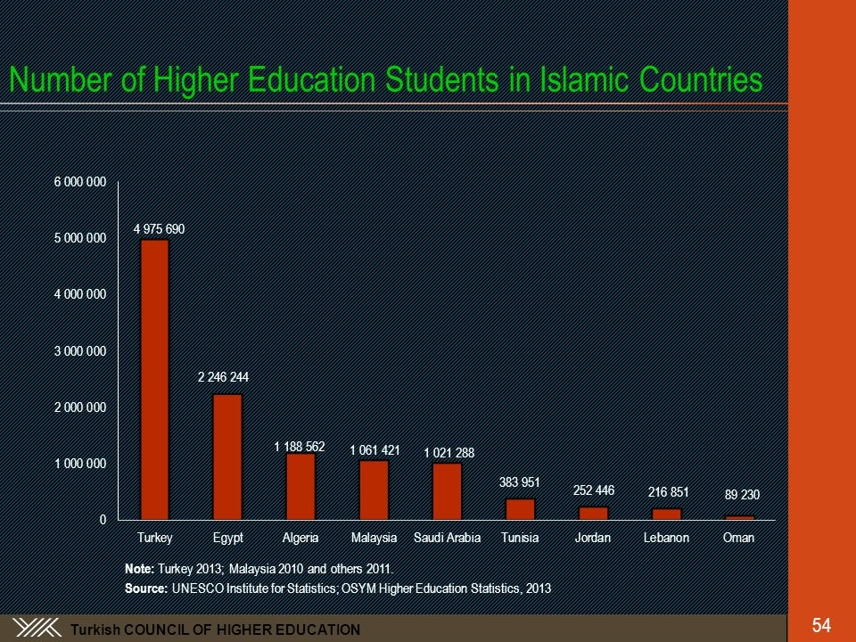 Turkish COUNCIL OF HIGHER EDUCATION Number of Higher Education Students in Islamic Countries Note: Turkey 2013; Malaysia 2010 and others 2011.