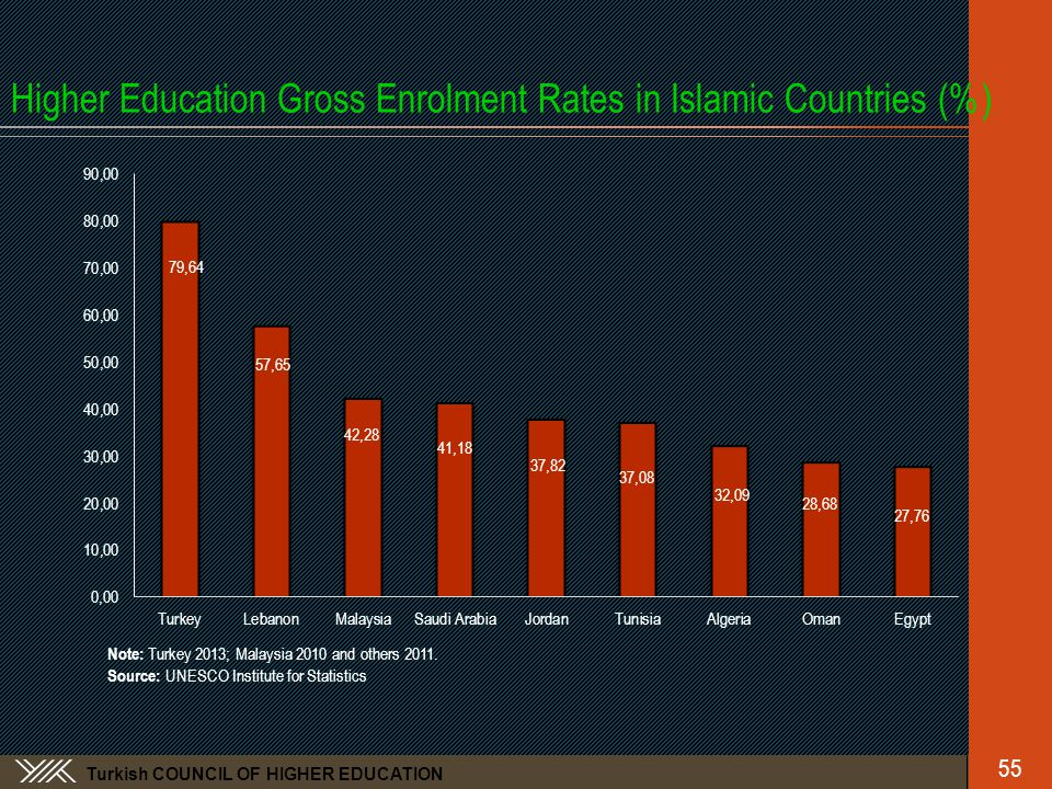 Turkish COUNCIL OF HIGHER EDUCATION Higher Education Gross Enrolment Rates in Islamic Countries (%) Note: Turkey 2013; Malaysia 2010 and others 2011.