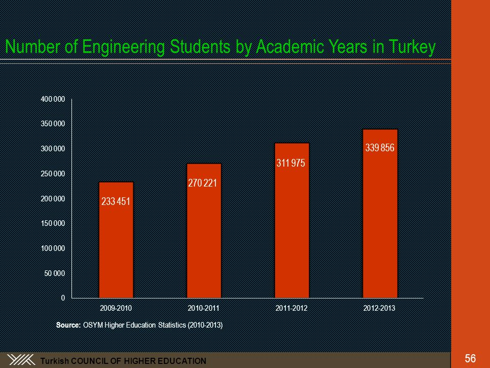 Turkish COUNCIL OF HIGHER EDUCATION Number of Engineering Students by Academic Years in Turkey Source: OSYM Higher Education Statistics (2010-2013) 56