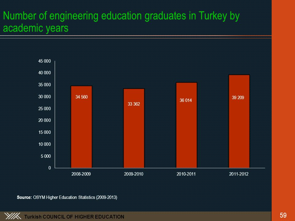 Turkish COUNCIL OF HIGHER EDUCATION Number of engineering education graduates in Turkey by academic years Source: OSYM Higher Education Statistics (2009-2013) 59