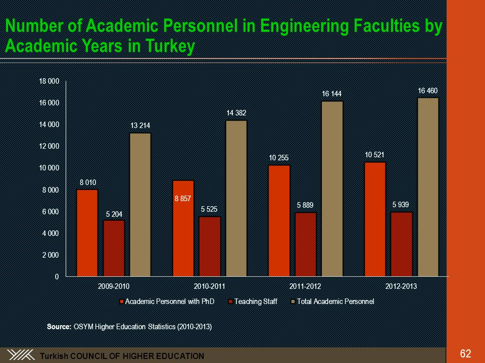 Turkish COUNCIL OF HIGHER EDUCATION Number of Academic Personnel in Engineering Faculties by Academic Years in Turkey Source: OSYM Higher Education Statistics (2010-2013) 62