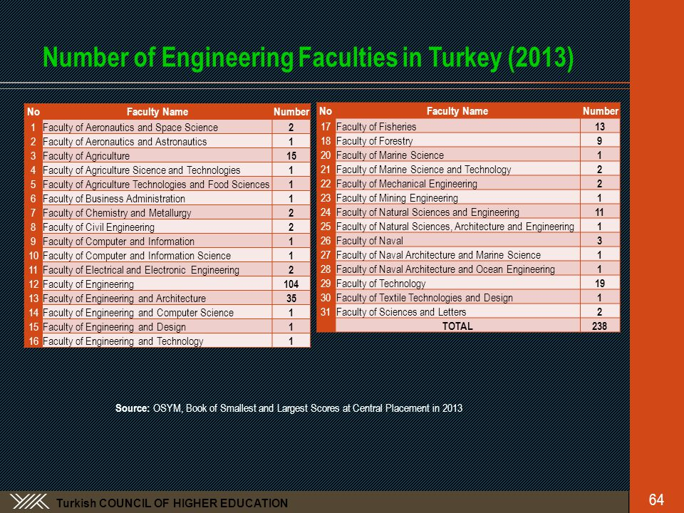 Turkish COUNCIL OF HIGHER EDUCATION Number of Engineering Faculties in Turkey (2013) NoFaculty NameNumber 1 Faculty of Aeronautics and Space Science 2 2 Faculty of Aeronautics and Astronautics 1 3Faculty of Agriculture 15 4Faculty of Agriculture Sicence and Technologies 1 5Faculty of Agriculture Technologies and Food Sciences 1 6 Faculty of Business Administration 1 7 Faculty of Chemistry and Metallurgy 2 8Faculty of Civil Engineering 2 9 Faculty of Computer and Information 1 10 Faculty of Computer and Information Science 1 11 Faculty of Electrical and Electronic Engineering 2 12 Faculty of Engineering 104 13Faculty of Engineering and Architecture 35 14 Faculty of Engineering and Computer Science 1 15 Faculty of Engineering and Design 1 16 Faculty of Engineering and Technology 1 Source: OSYM, Book of Smallest and Largest Scores at Central Placement in 2013 64 NoFaculty NameNumber 17Faculty of Fisheries 13 18Faculty of Forestry 9 20Faculty of Marine Science 1 21Faculty of Marine Science and Technology 2 22Faculty of Mechanical Engineering 2 2323Faculty of Mining Engineering 1 2424Faculty of Natural Sciences and Engineering 11 2525Faculty of Natural Sciences, Architecture and Engineering 1 2626Faculty of Naval 3 2727Faculty of Naval Architecture and Marine Science 1 2828Faculty of Naval Architecture and Ocean Engineering 1 29Faculty of Technology 19 3030Faculty of Textile Technologies and Design 1 31Faculty of Sciences and Letters 2 TOTAL238