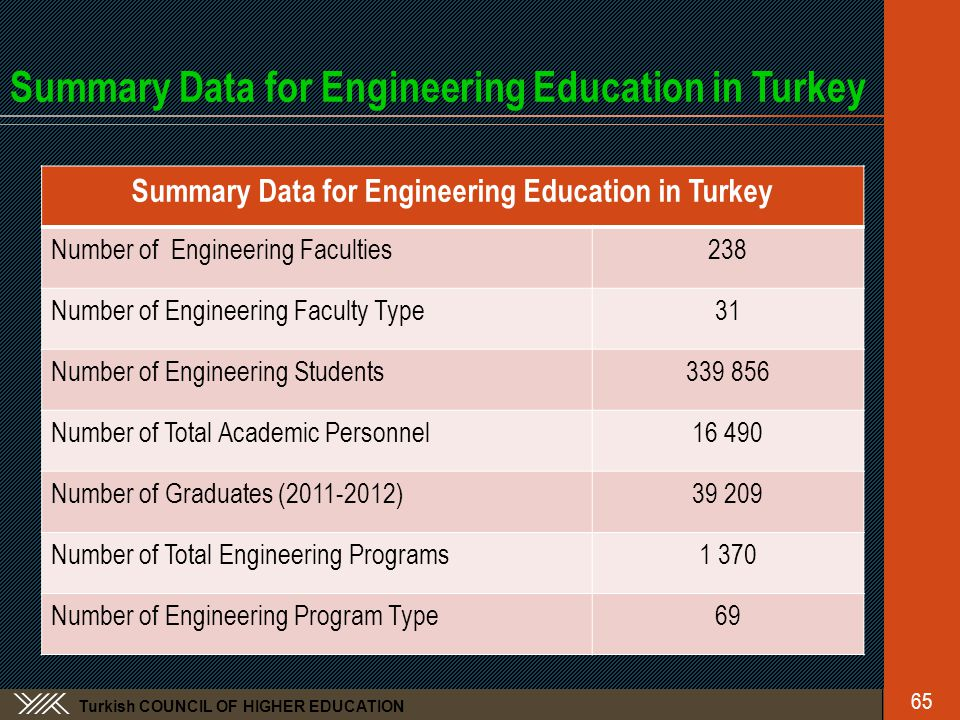 Turkish COUNCIL OF HIGHER EDUCATION Summary Data for Engineering Education in Turkey Number of Engineering Faculties238 Number of Engineering Faculty Type31 Number of Engineering Students339 856 Number of Total Academic Personnel16 490 Number of Graduates (2011-2012)39 209 Number of Total Engineering Programs1 370 Number of Engineering Program Type69 65