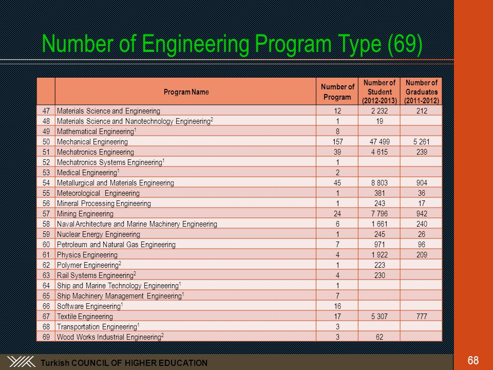 Turkish COUNCIL OF HIGHER EDUCATION Number of Engineering Program Type (69) Program Name Number of Program Number of Student (2012-2013) Number of Graduates (2011-2012) 47Materials Science and Engineering122 232212 48Materials Science and Nanotechnology Engineering 2 119 49Mathematical Engineering 1 8 50Mechanical Engineering15747 4995 261 51Mechatronics Engineering39394 615239 52Mechatronics Systems Engineering 1 1 53Medical Engineering 1 2 54Metallurgical and Materials Engineering458 803904 55Meteorological Engineering138136 56Mineral Processing Engineering124317 57Mining Engineering24247 796942 58Naval Architecture and Marine Machinery Engineering61 661240 59Nuclear Energy Engineering124526 60Petroleum and Natural Gas Engineering797196 61Physics Engineering41 922209 62Polymer Engineering 2 1223 63Rail Systems Engineering 2 4230 64Ship and Marine Technology Engineering 1 1 65Ship Machinery Management Engineering 1 7 66Software Engineering 1 1616 67Textile Engineering17175 307777 68Transportation Engineering 1 3 69Wood Works Industrial Engineering 2 362 68