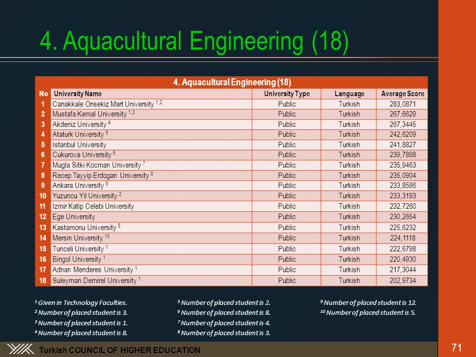 Turkish COUNCIL OF HIGHER EDUCATION 4.Aquacultural Engineering (18) 71 4.