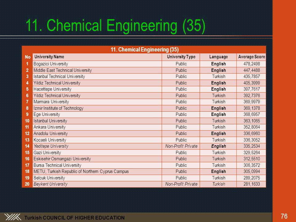 Turkish COUNCIL OF HIGHER EDUCATION 11. Chemical Engineering (35) No University NameUniversity TypeLanguageAverage Score 1 Bogazici UniversityPublic E
