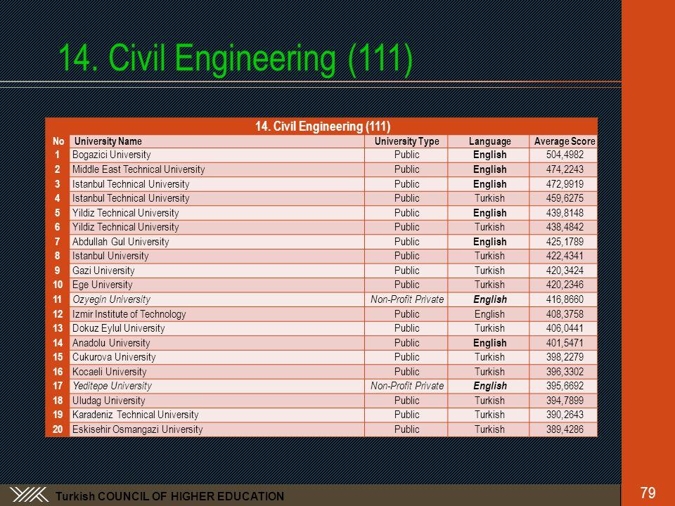 Turkish COUNCIL OF HIGHER EDUCATION 14. Civil Engineering (111) No University NameUniversity TypeLanguageAverage Score 1 Bogazici UniversityPublic Eng