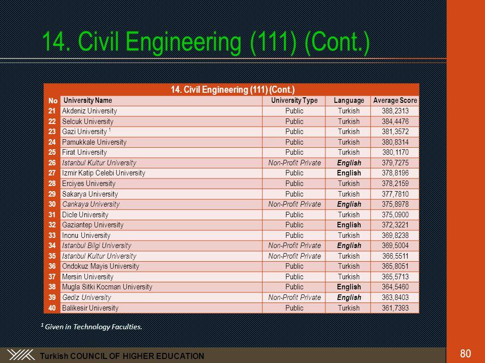 Turkish COUNCIL OF HIGHER EDUCATION 14. Civil Engineering (111) (Cont.) No University NameUniversity TypeLanguageAverage Score 21 Akdeniz UniversityPu