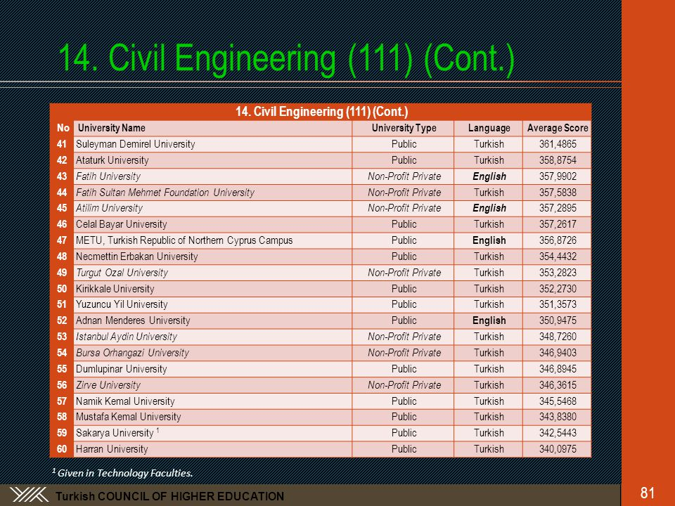 Turkish COUNCIL OF HIGHER EDUCATION 14.