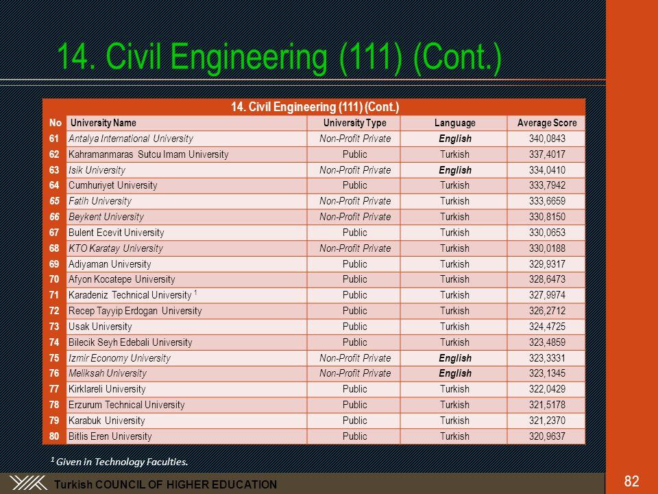 Turkish COUNCIL OF HIGHER EDUCATION 14. Civil Engineering (111) (Cont.) No University NameUniversity TypeLanguageAverage Score 61 Antalya Internationa