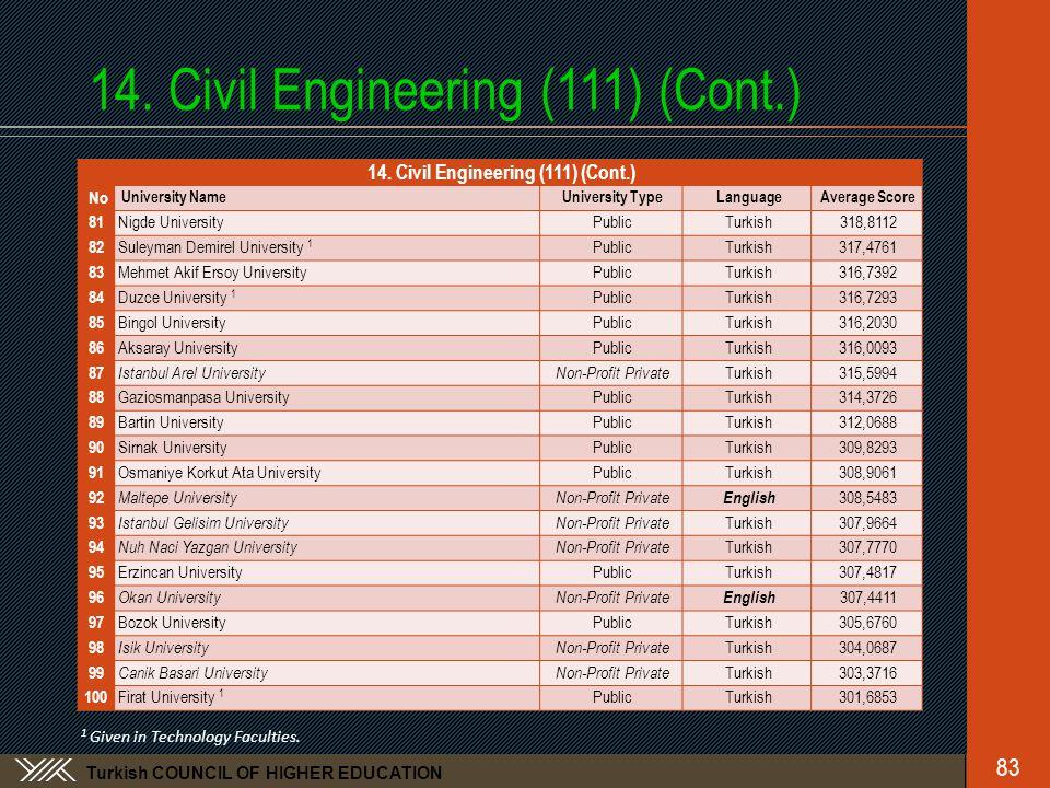 Turkish COUNCIL OF HIGHER EDUCATION 14. Civil Engineering (111) (Cont.) No University NameUniversity TypeLanguageAverage Score 81 Nigde UniversityPubl