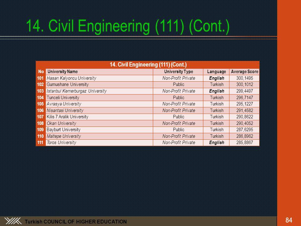 Turkish COUNCIL OF HIGHER EDUCATION 14. Civil Engineering (111) (Cont.) No University NameUniversity TypeLanguageAverage Score 101 Hasan Kalyoncu Univ