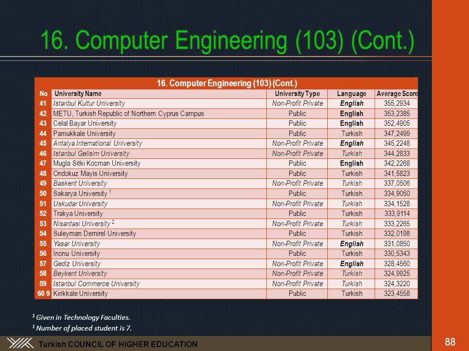 Turkish COUNCIL OF HIGHER EDUCATION 16. Computer Engineering (103) (Cont.) No University NameUniversity TypeLanguageAverage Score 41 Istanbul Kultur U