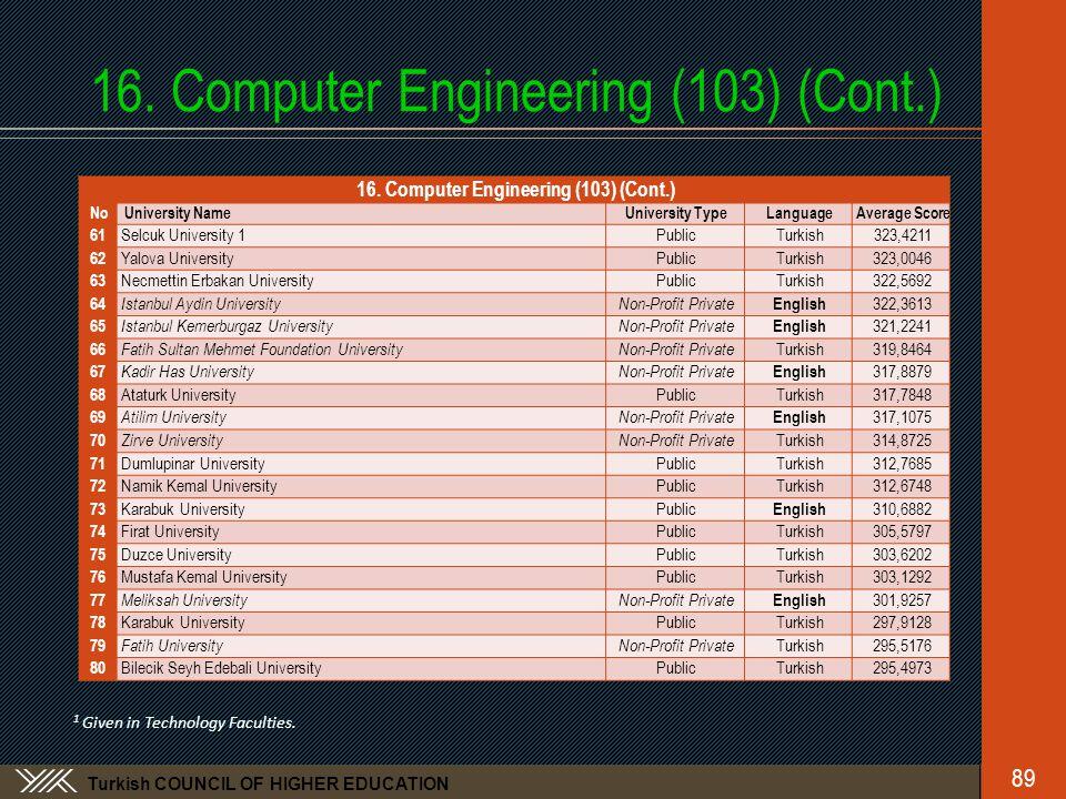 Turkish COUNCIL OF HIGHER EDUCATION 16. Computer Engineering (103) (Cont.) No University NameUniversity TypeLanguageAverage Score 61 Selcuk University