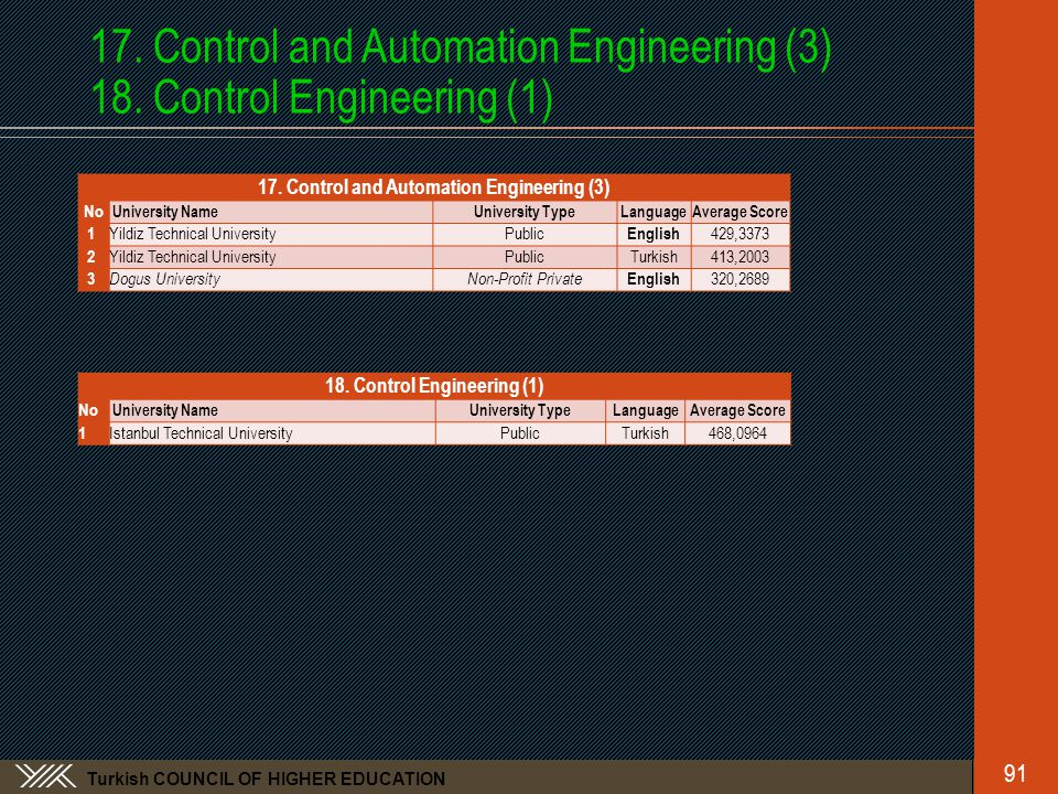 Turkish COUNCIL OF HIGHER EDUCATION 17.Control and Automation Engineering (3) 18.