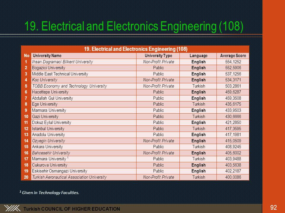 Turkish COUNCIL OF HIGHER EDUCATION 19. Electrical and Electronics Engineering (108) No University NameUniversity TypeLanguageAverage Score 1 Ihsan Do