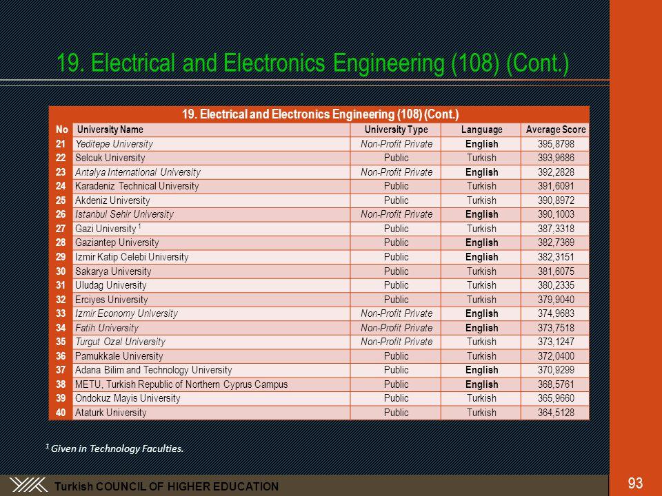 Turkish COUNCIL OF HIGHER EDUCATION 19. Electrical and Electronics Engineering (108) (Cont.) No University NameUniversity TypeLanguageAverage Score 21