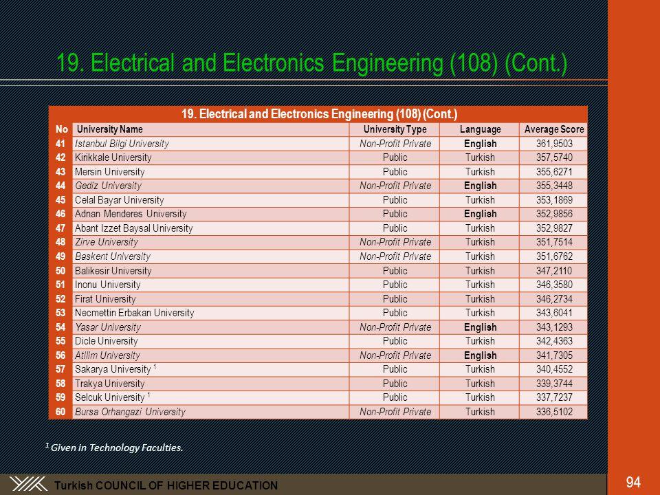 Turkish COUNCIL OF HIGHER EDUCATION 19. Electrical and Electronics Engineering (108) (Cont.) No University NameUniversity TypeLanguageAverage Score 41