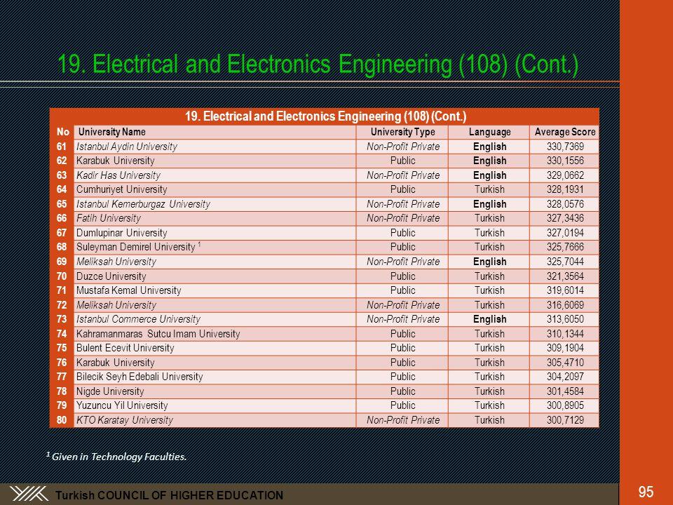 Turkish COUNCIL OF HIGHER EDUCATION 19. Electrical and Electronics Engineering (108) (Cont.) No University NameUniversity TypeLanguageAverage Score 61