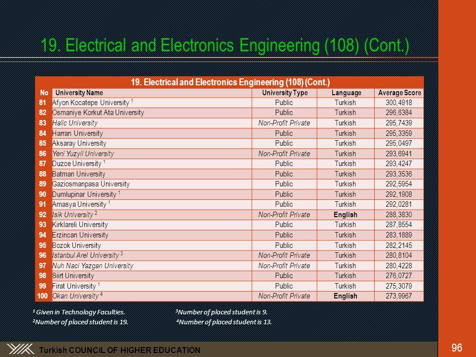 Turkish COUNCIL OF HIGHER EDUCATION 19. Electrical and Electronics Engineering (108) (Cont.) No University NameUniversity TypeLanguageAverage Score 81