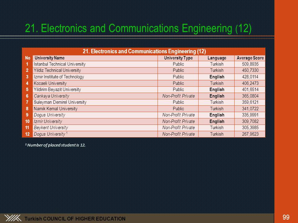 Turkish COUNCIL OF HIGHER EDUCATION 21. Electronics and Communications Engineering ( 12) No University NameUniversity TypeLanguageAverage Score 1 Ista