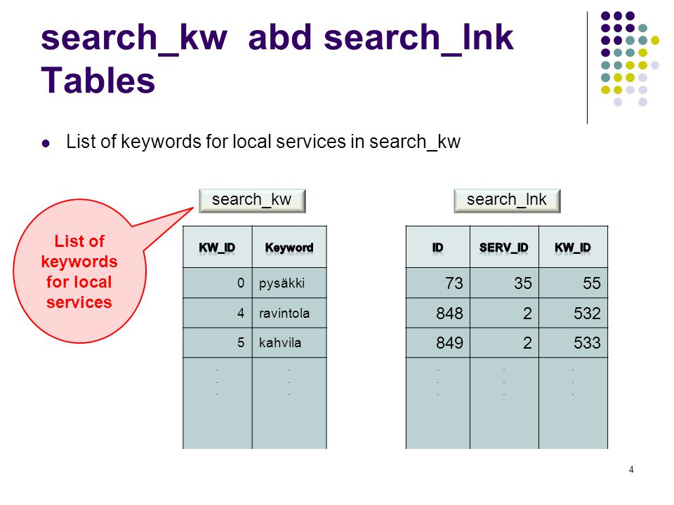 Logic of finding keywords 1.Find all KW_ID from search_lnk table when SERV_ID=X 2.