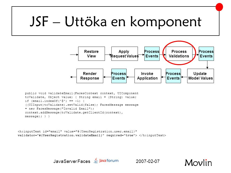 2007-02-07JavaServer Faces JSF – Uttöka en komponent Restore View Apply Request Values Process Validations Update Model Values Process Events Invoke Application Render Response Process Events Process Events Process Events public void validateEmail(FacesContext context, UIComponent toValidate, Object value) { String email = (String) value; if (email.indexOf( @ ) == -1) { ((UIInput)toValidate).setValid(false); FacesMessage message = new FacesMessage( Invalid Email ); context.addMessage(toValidate.getClientId(context), message); } }