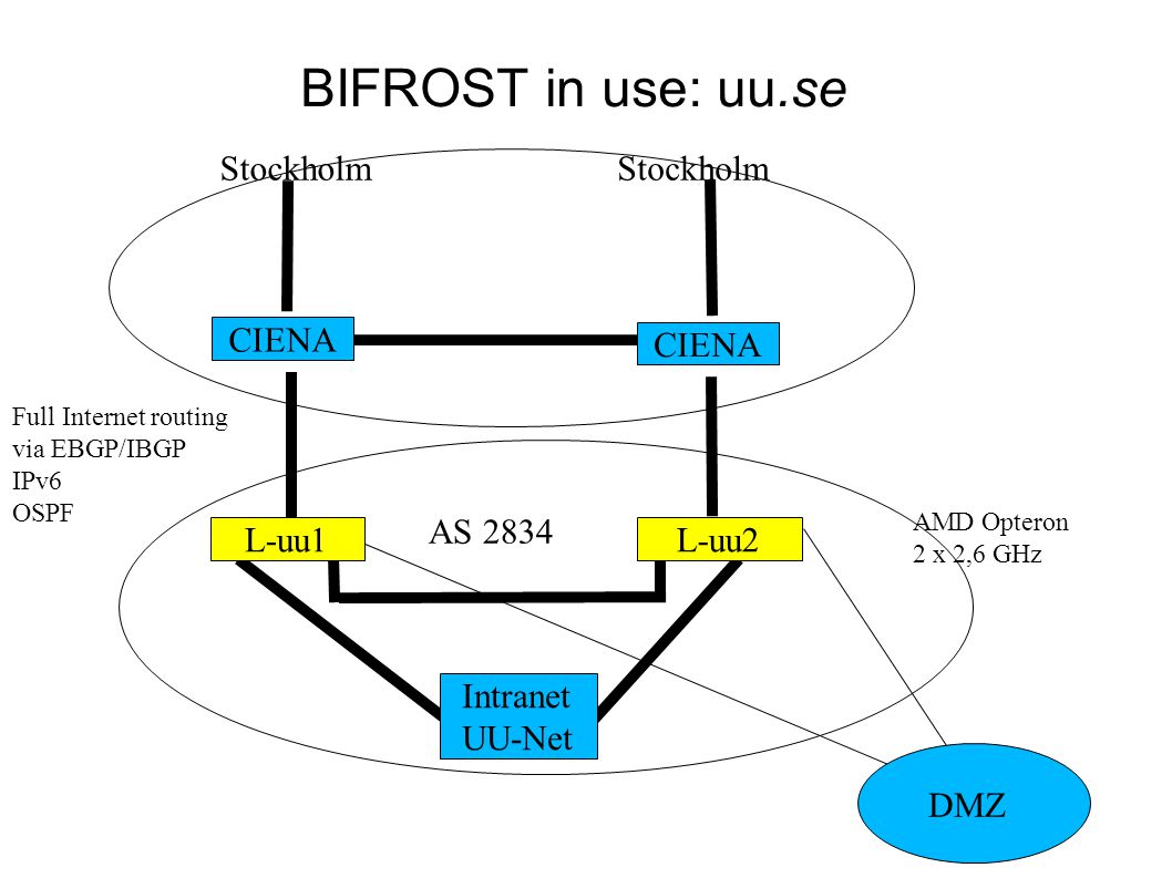 BIFROST in use: uu.se Stockholm AMD Opteron 2 x 2,6 GHz Full Internet routing via EBGP/IBGP IPv6 OSPF DMZ AS 2834 CIENA L-uu1L-uu2 Intranet UU-Net