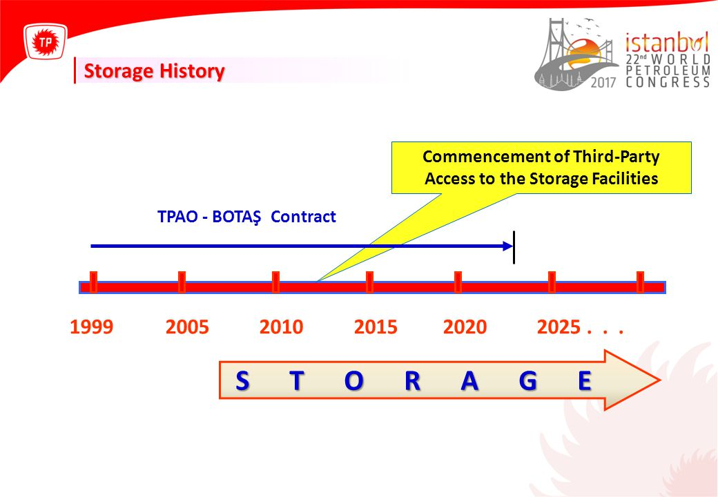 1999 2005 2010 2015 2020 2025... S T O R A G E S T O R A G E Commencement of Third-Party Access to the Storage Facilities TPAO - BOTAŞ Contract Storag