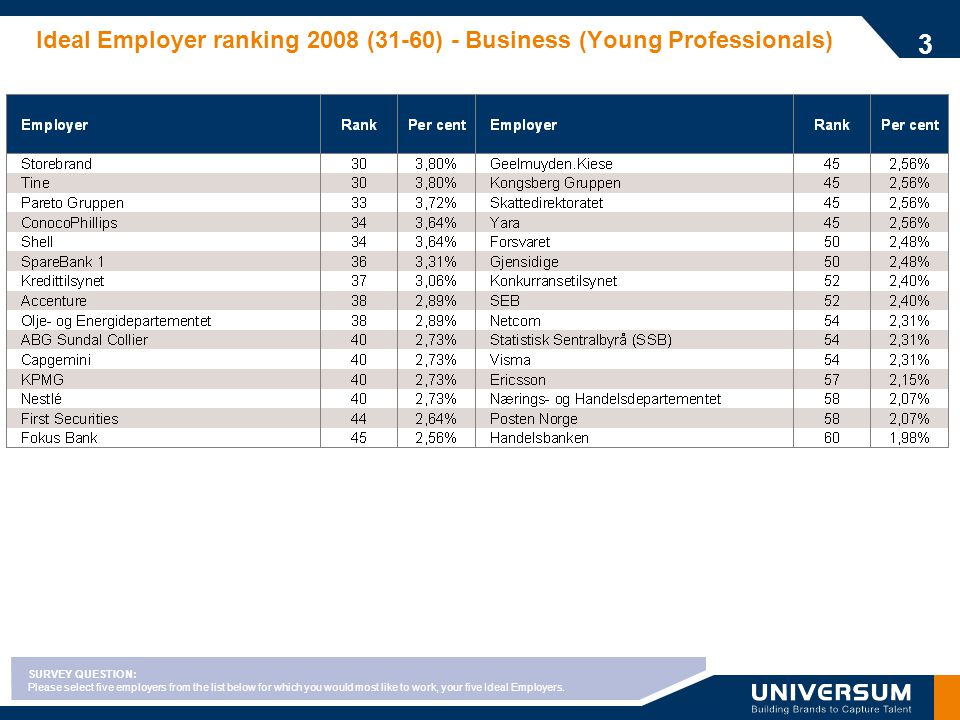 Ideal Employer ranking 2008 (31-60) - Business (Young Professionals) 3 SURVEY QUESTION: Please select five employers from the list below for which you would most like to work, your five Ideal Employers.