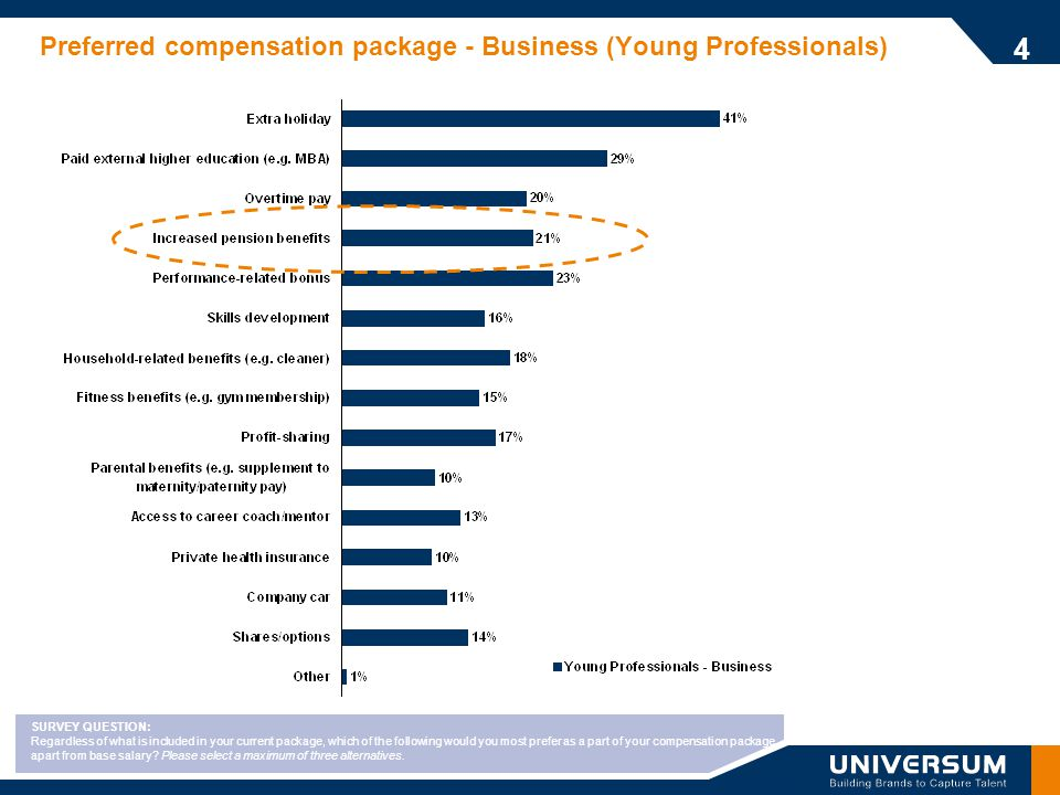 Preferred compensation package - Business (Young Professionals) 4 SURVEY QUESTION: Regardless of what is included in your current package, which of the following would you most prefer as a part of your compensation package apart from base salary.
