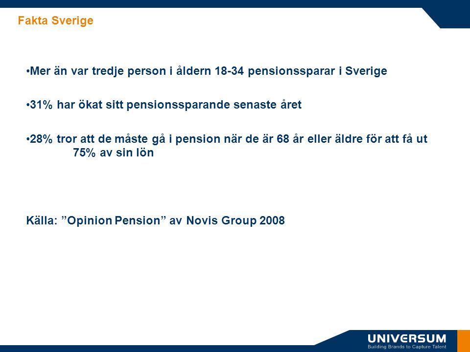 Fakta Sverige •Mer än var tredje person i åldern 18-34 pensionssparar i Sverige •31% har ökat sitt pensionssparande senaste året •28% tror att de måst