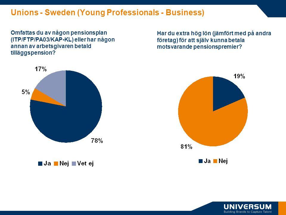 Unions - Sweden (Young Professionals - Business) Omfattas du av någon pensionsplan (ITP/FTP/PA03/KAP-KL) eller har någon annan av arbetsgivaren betald