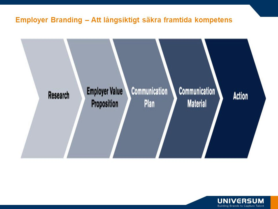 Employer Branding – Att långsiktigt säkra framtida kompetens