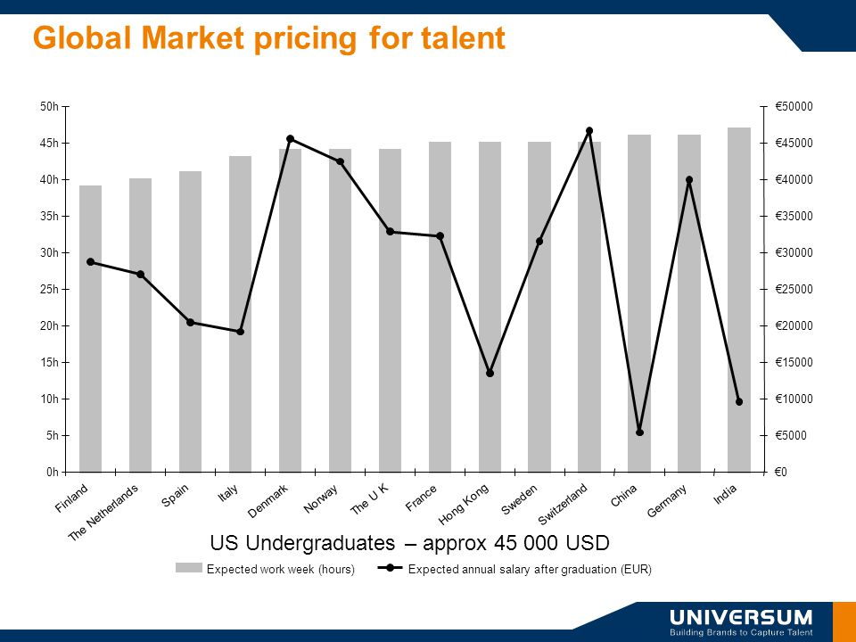 Global Market pricing for talent US Undergraduates – approx 45 000 USD