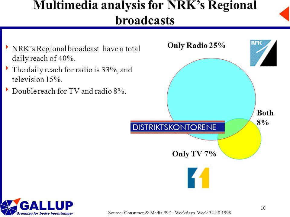 GALLUP Grunnlag for bedre beslutninger 10 Multimedia analysis for NRK's Regional broadcasts Only Radio 25% Only TV 7% Source: Consumer & Media 99/1.