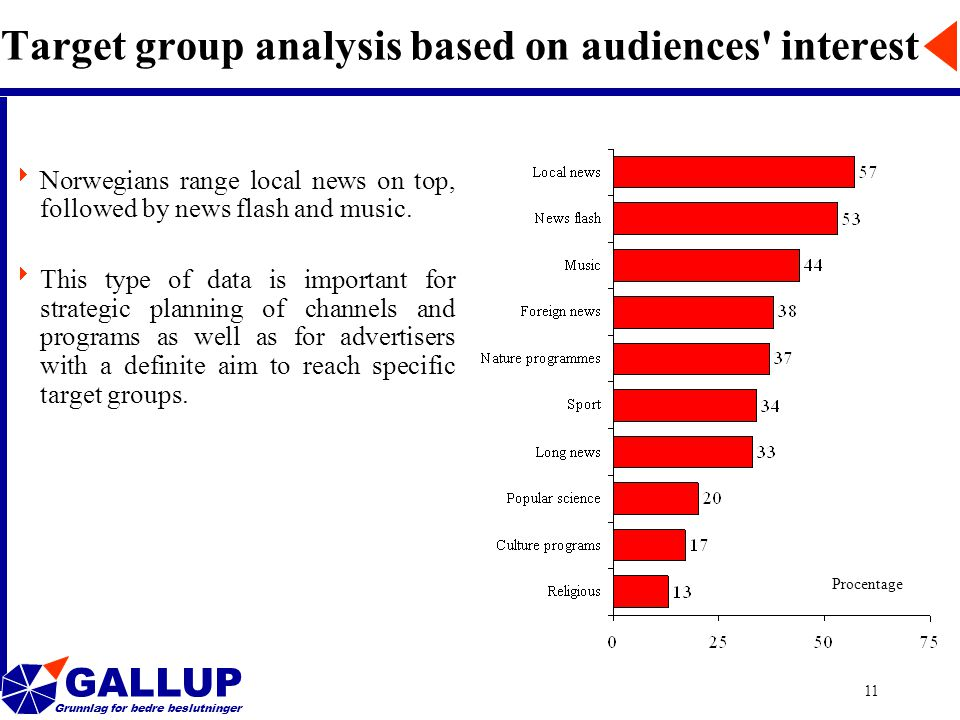 GALLUP Grunnlag for bedre beslutninger 11 Target group analysis based on audiences interest  Norwegians range local news on top, followed by news flash and music.