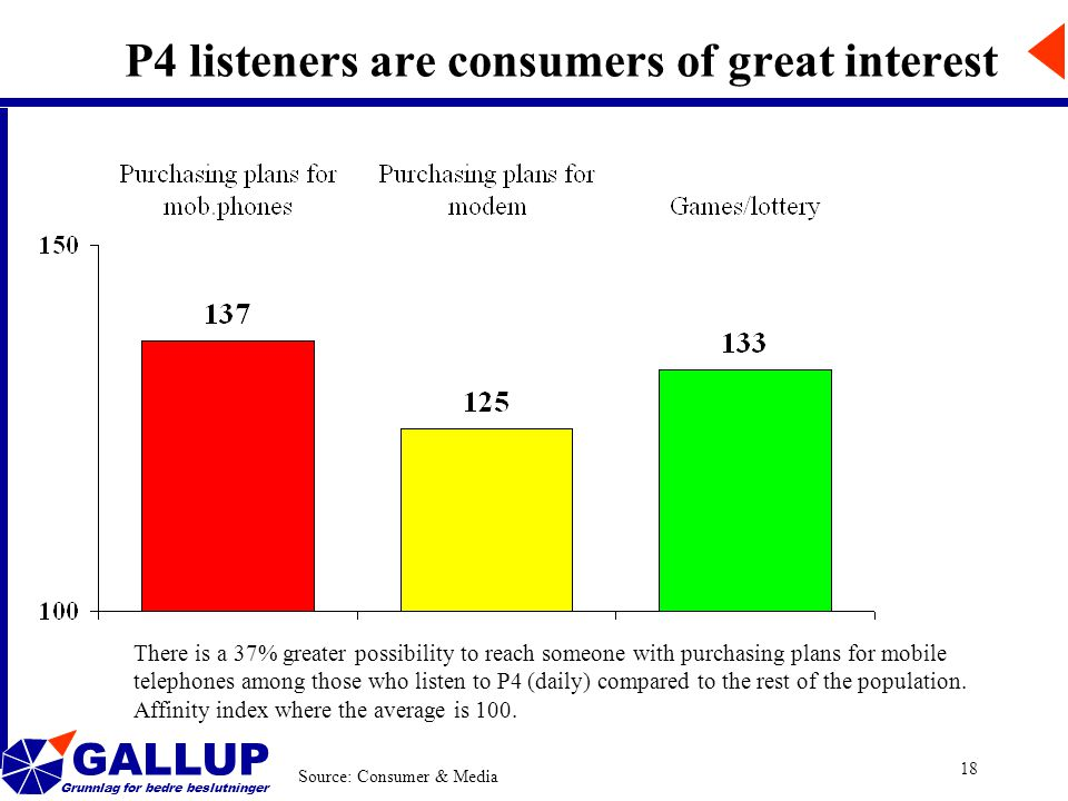 GALLUP Grunnlag for bedre beslutninger 18 P4 listeners are consumers of great interest Source: Consumer & Media There is a 37% greater possibility to reach someone with purchasing plans for mobile telephones among those who listen to P4 (daily) compared to the rest of the population.
