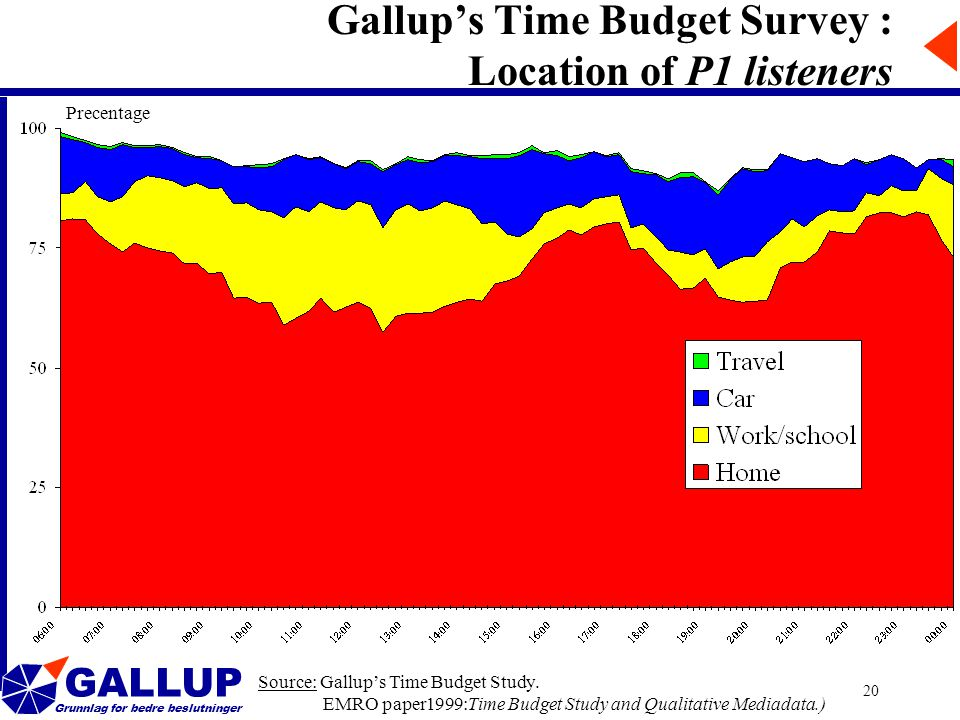GALLUP Grunnlag for bedre beslutninger 20 Gallup's Time Budget Survey : Location of P1 listeners Source: Gallup's Time Budget Study.