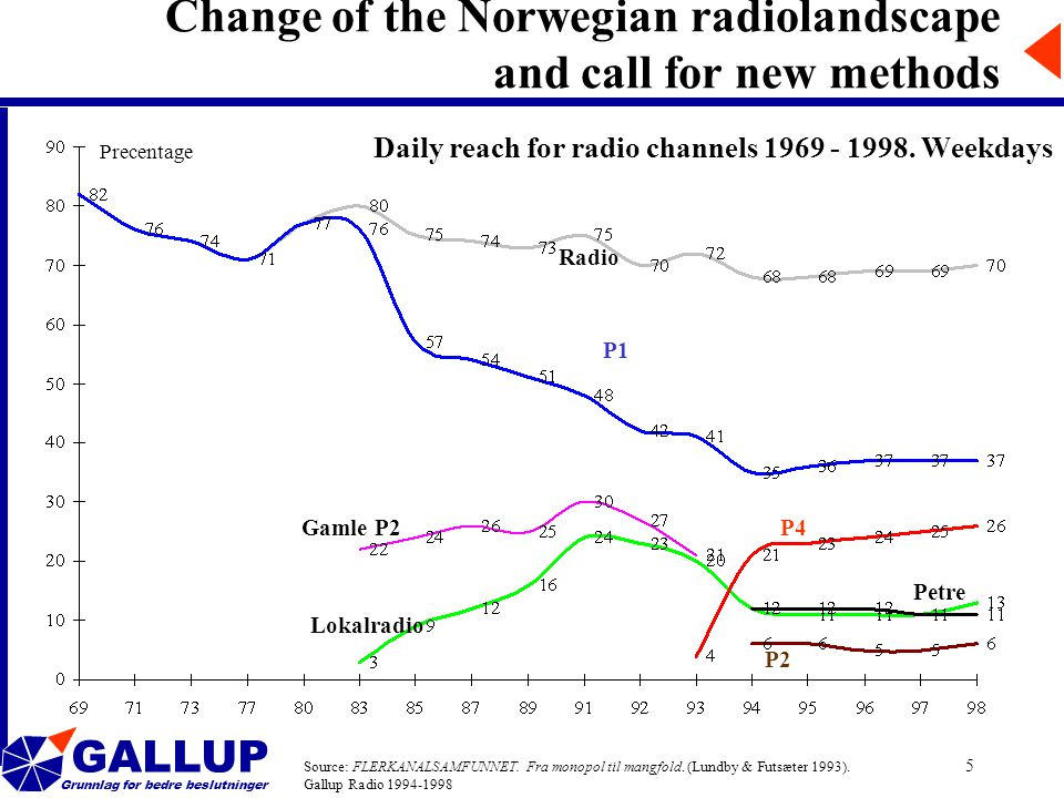 GALLUP Grunnlag for bedre beslutninger 5 Daily reach for radio channels 1969 - 1998.