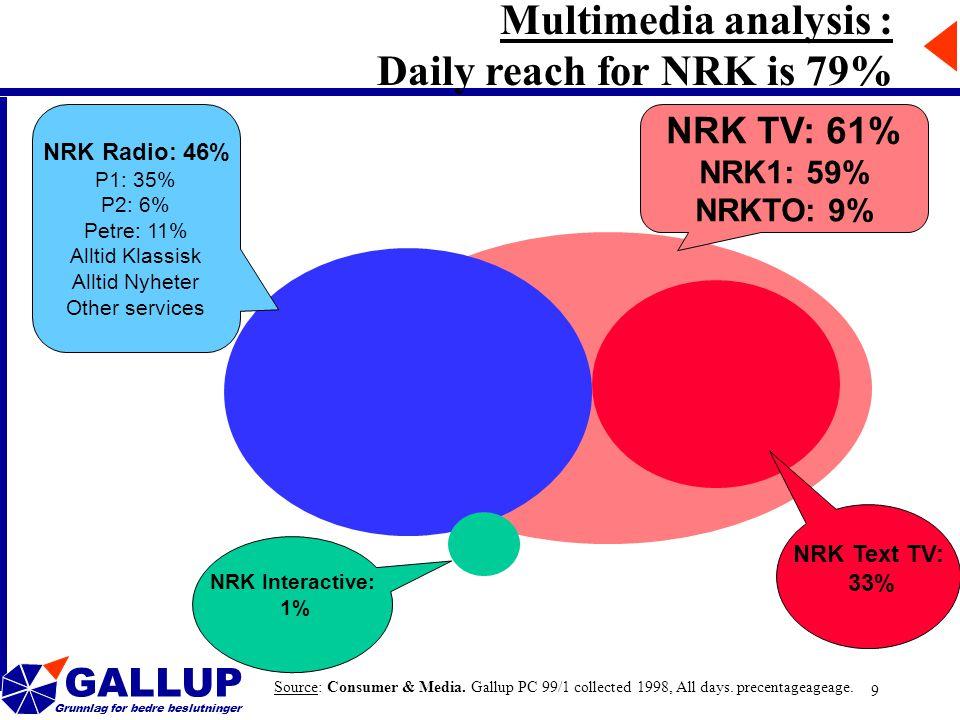 GALLUP Grunnlag for bedre beslutninger 9 Source: Consumer & Media.