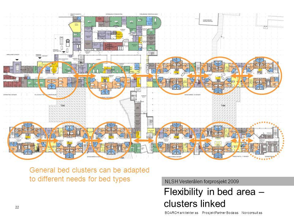 22 Flexibility in bed area – clusters linked BOARCH arkitekter as ProsjektPartner Bodø as Norconsult as NLSH Vesterålen forprosjekt 2009 General bed c