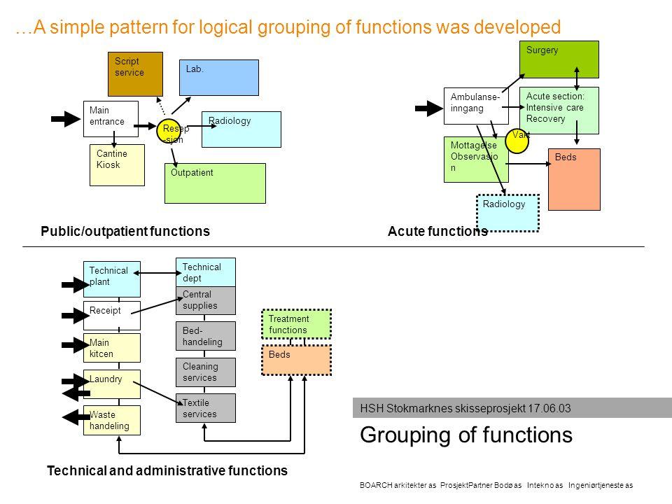 Grouping of functions BOARCH arkitekter as ProsjektPartner Bodø as Intekno as Ingeniørtjeneste as HSH Stokmarknes skisseprosjekt 17.06.03 Main entranc
