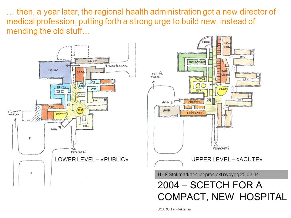 BOARCH arkitekter as 2004 – SCETCH FOR A COMPACT, NEW HOSPITAL HHF Stokmarknes idéprosjekt nybygg 25.02.04 UPPER LEVEL – «ACUTE»LOWER LEVEL – «PUBLIC»