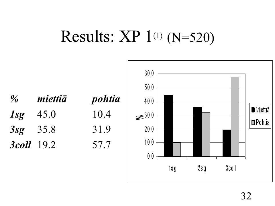 32 Results: XP 1 (1) (N=520) %miettiäpohtia 1sg45.010.4 3sg35.831.9 3coll19.257.7