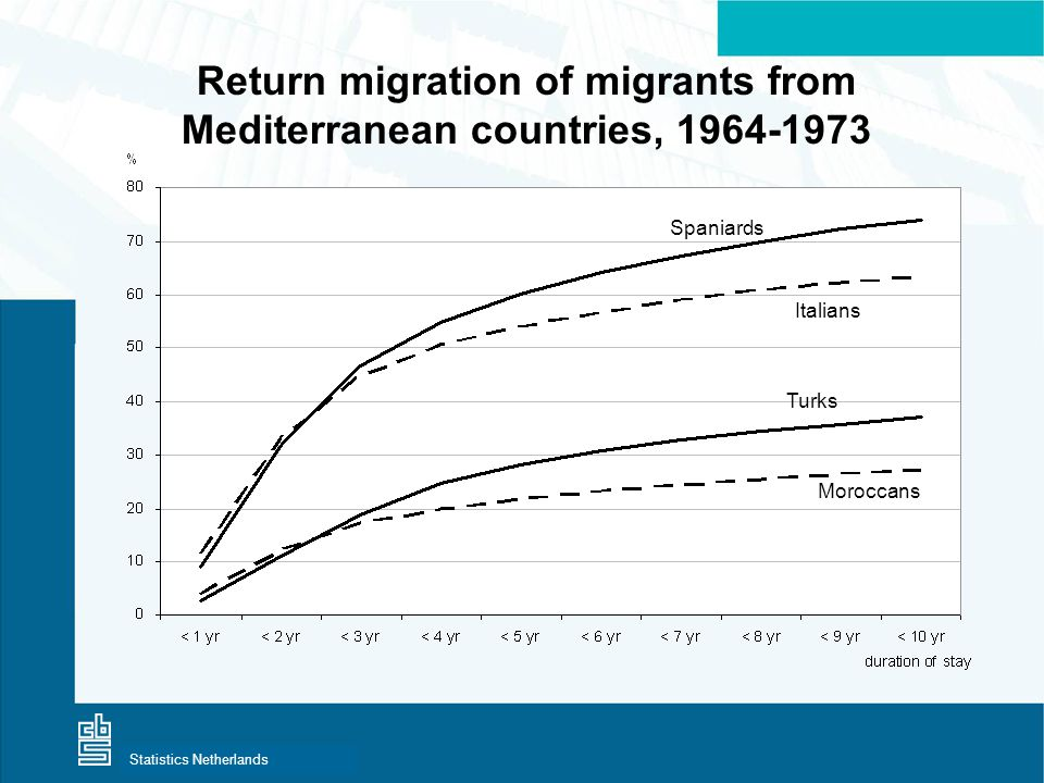 Centraal Bureau voor de StatistiekStatistics Netherlands Return migration of migrants from Mediterranean countries, 1964-1973 Spaniards Italians Turks Moroccans