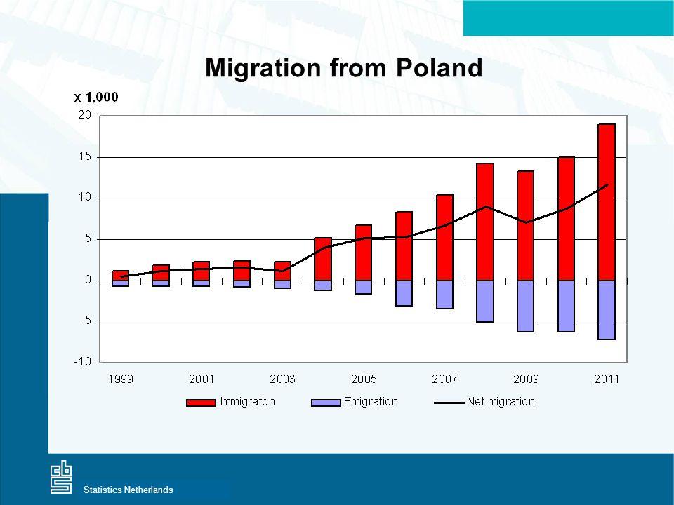 Centraal Bureau voor de StatistiekStatistics Netherlands Migration from Poland